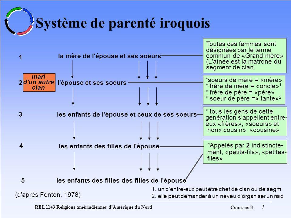 REL 1143 Religions amérindiennes dAmérique du Nord7 Cours no 8 Système de parenté iroquois la mère de l'épouse et ses soeurs l'épouse et ses soeurs le