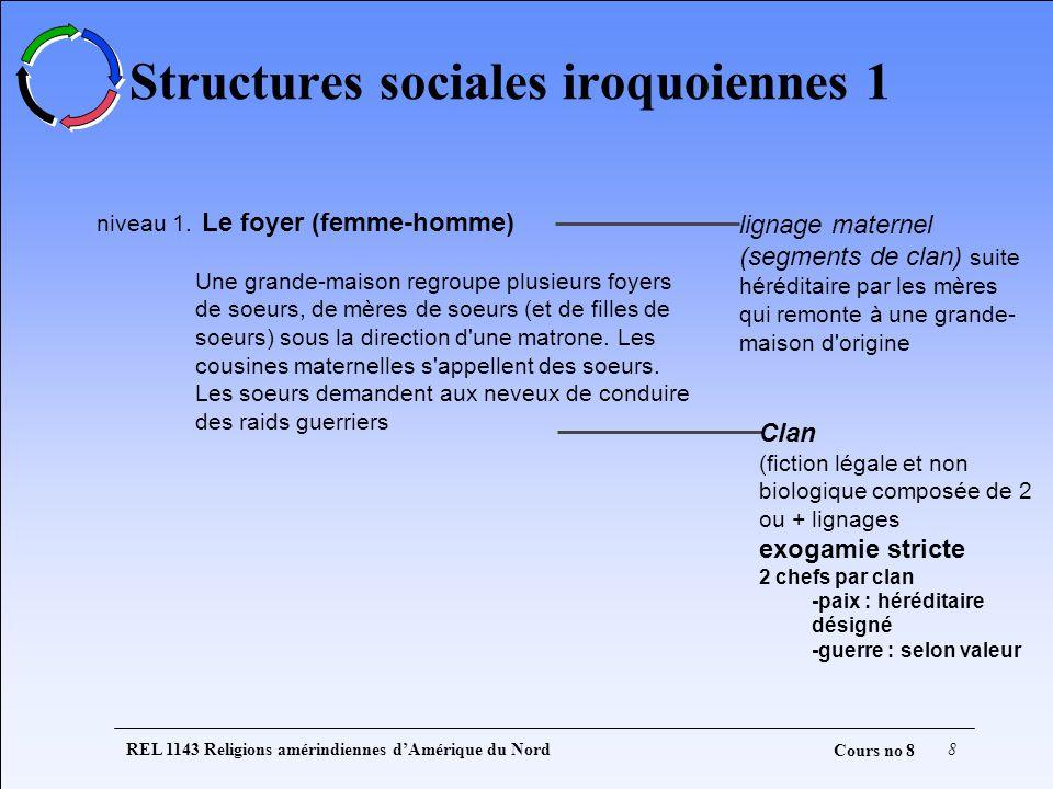 REL 1143 Religions amérindiennes dAmérique du Nord8 Cours no 8 Structures sociales iroquoiennes 1 niveau 1. Le foyer (femme-homme) Une grande-maison r