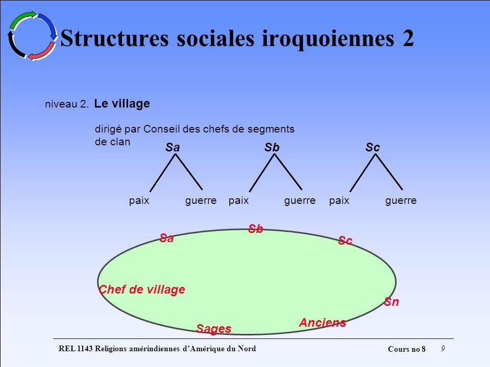 REL 1143 Religions amérindiennes dAmérique du Nord9 Cours no 8 Structures sociales iroquoiennes 2 niveau 2. Le village dirigé par Conseil des chefs de