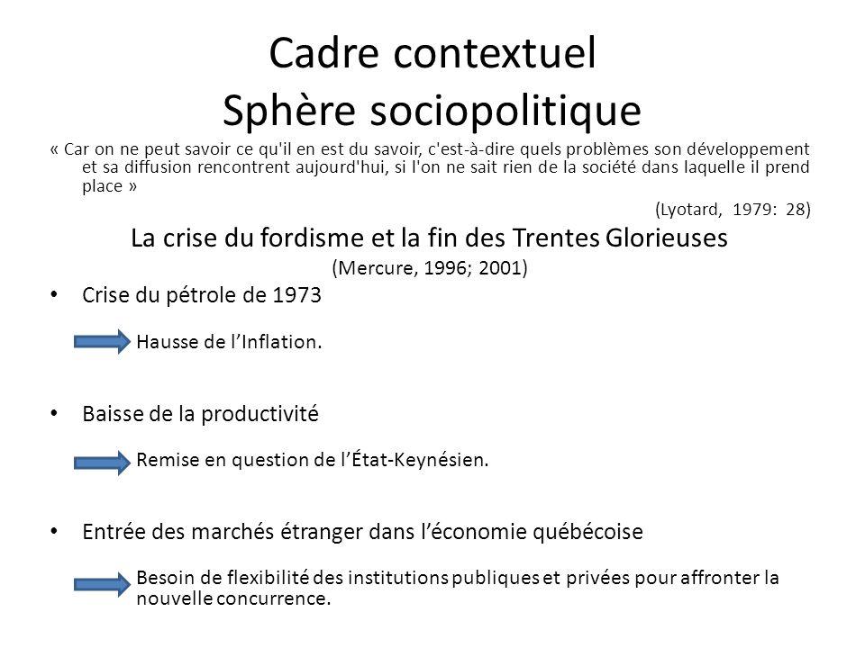 Cadre contextuel Sphère sociopolitique Une nouvelle régulation.