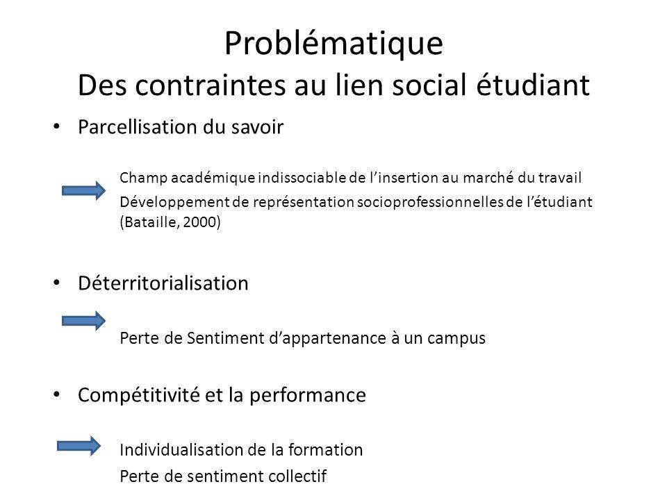 Problématique Des contraintes au lien social étudiant Parcellisation du savoir Champ académique indissociable de linsertion au marché du travail Dével