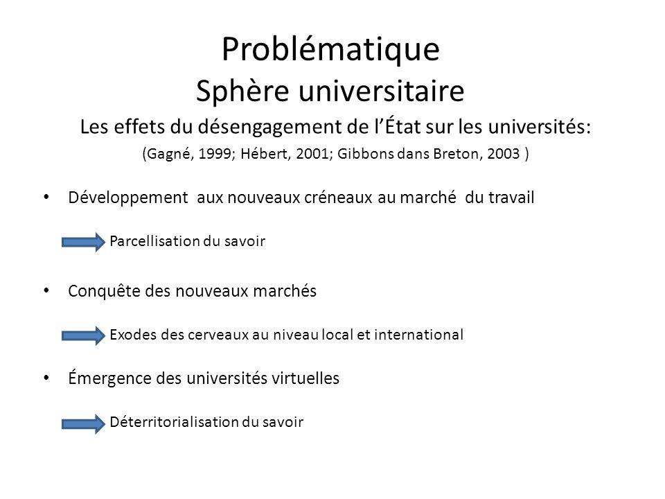 Problématique Sphère universitaire Les effets du désengagement de lÉtat sur les universités: (Gagné, 1999; Hébert, 2001; Gibbons dans Breton, 2003 ) D