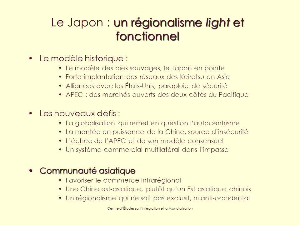 Centre dÉtudes sur lintégration et la Mondialisation un régionalisme light et fonctionnel Le Japon : un régionalisme light et fonctionnel Le modèle historique : Le modèle des oies sauvages, le Japon en pointe Forte implantation des réseaux des Keiretsu en Asie Alliances avec les États-Unis, parapluie de sécurité APEC : des marchés ouverts des deux côtés du Pacifique Les nouveaux défis : La globalisation qui remet en question lautocentrisme La montée en puissance de la Chine, source dinsécurité Léchec de lAPEC et de son modèle consensuel Un système commercial multilatéral dans limpasse Communauté asiatiqueCommunauté asiatique Favoriser le commerce intrarégional Une Chine est-asiatique, plutôt quun Est asiatique chinois Un régionalisme qui ne soit pas exclusif, ni anti-occidental