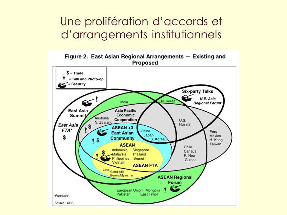 Centre dÉtudes sur lintégration et la Mondialisation Une prolifération daccords et darrangements institutionnels