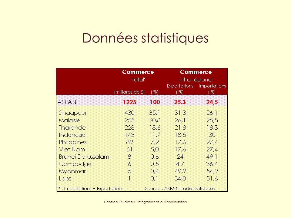 Centre dÉtudes sur lintégration et la Mondialisation Données statistiques