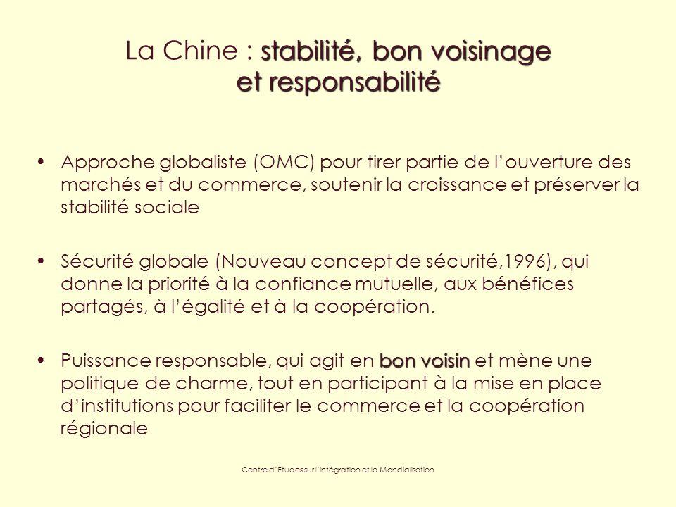 Centre dÉtudes sur lintégration et la Mondialisation stabilité, bon voisinage et responsabilité La Chine : stabilité, bon voisinage et responsabilité Approche globaliste (OMC) pour tirer partie de louverture des marchés et du commerce, soutenir la croissance et préserver la stabilité sociale Sécurité globale (Nouveau concept de sécurité,1996), qui donne la priorité à la confiance mutuelle, aux bénéfices partagés, à légalité et à la coopération.