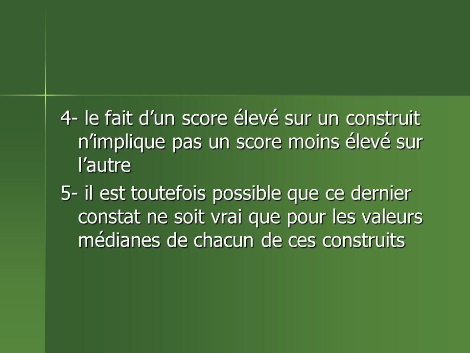 4- le fait dun score élevé sur un construit nimplique pas un score moins élevé sur lautre 5- il est toutefois possible que ce dernier constat ne soit vrai que pour les valeurs médianes de chacun de ces construits