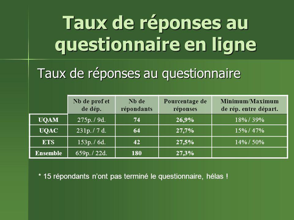 Taux de réponses au questionnaire en ligne Taux de réponses au questionnaire Nb de prof et de dép.