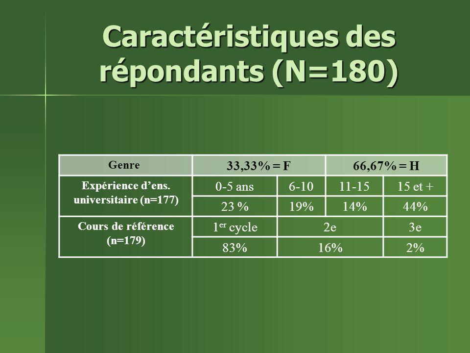 Caractéristiques des répondants (N=180) Genre 33,33% = F66,67% = H Expérience dens.