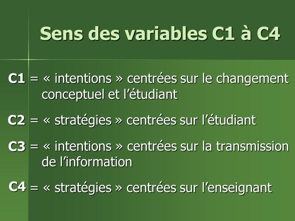 Sens des variables C1 à C4 = « intentions » centrées sur le changement conceptuel et létudiant = « stratégies » centrées sur létudiant = « intentions » centrées sur la transmission de linformation = « stratégies » centrées sur lenseignant C1 C2 C3 C4