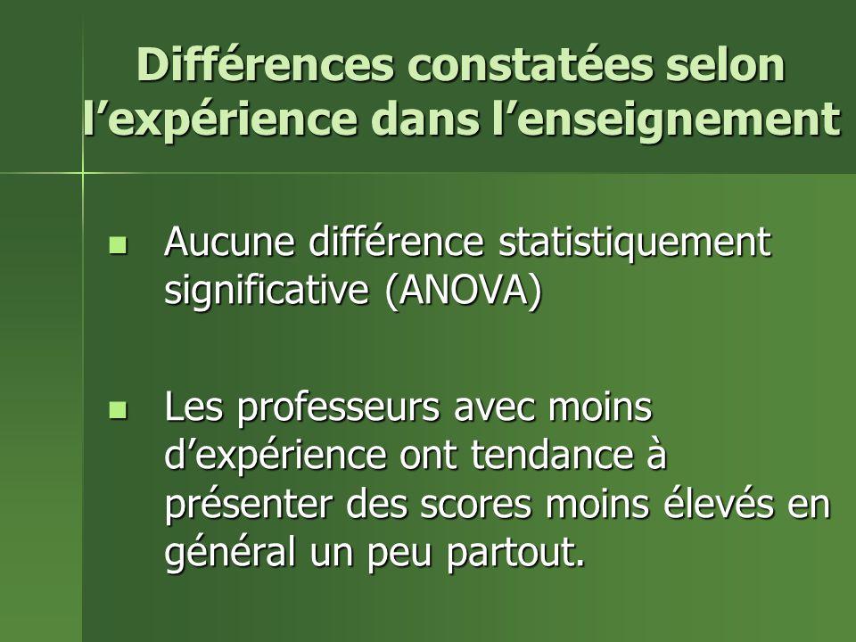 Différences constatées selon lexpérience dans lenseignement Aucune différence statistiquement significative (ANOVA) Aucune différence statistiquement significative (ANOVA) Les professeurs avec moins dexpérience ont tendance à présenter des scores moins élevés en général un peu partout.