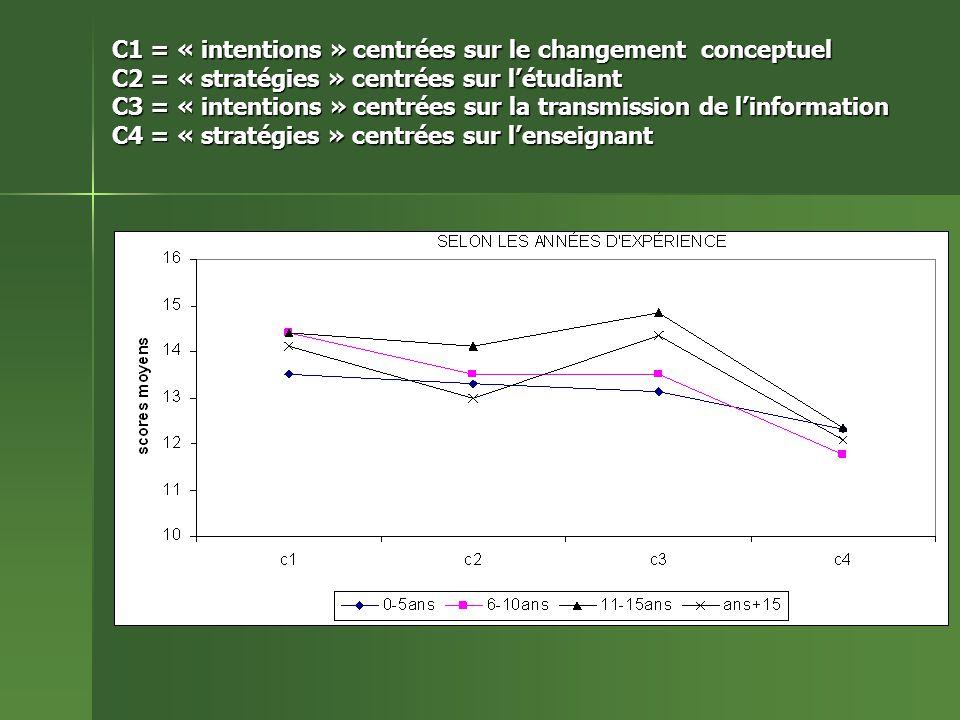 C1 = « intentions » centrées sur le changement conceptuel C2 = « stratégies » centrées sur létudiant C3 = « intentions » centrées sur la transmission de linformation C4 = « stratégies » centrées sur lenseignant