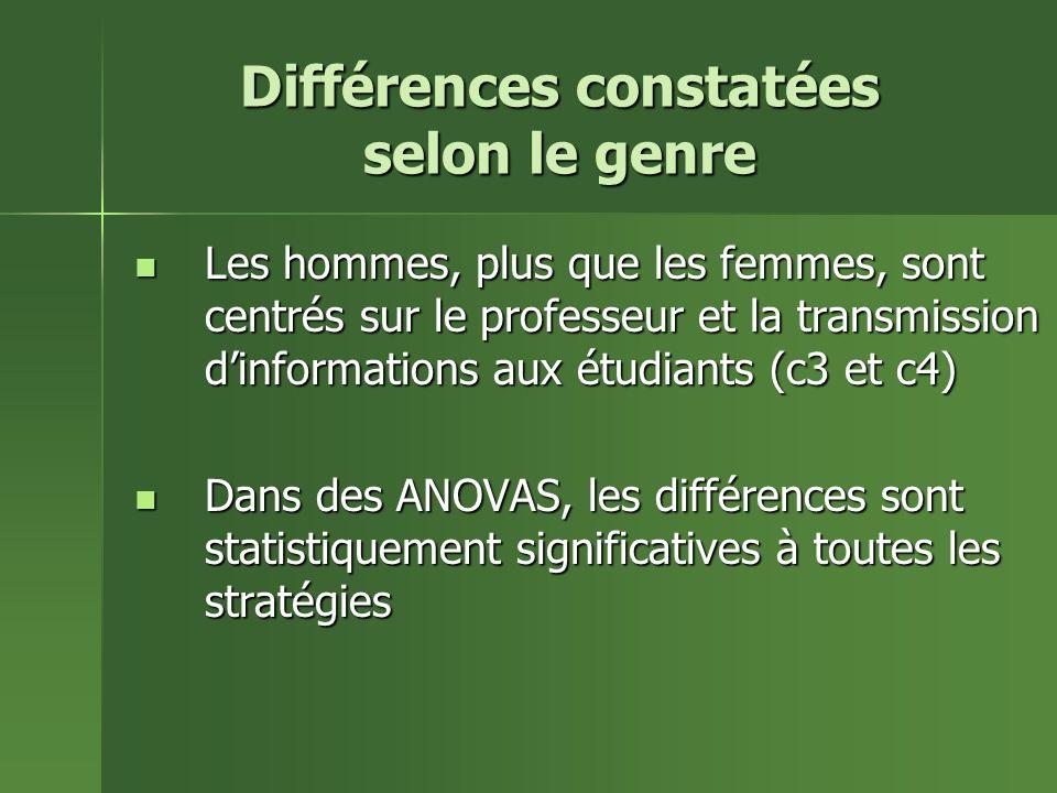 Différences constatées selon le genre Les hommes, plus que les femmes, sont centrés sur le professeur et la transmission dinformations aux étudiants (c3 et c4) Les hommes, plus que les femmes, sont centrés sur le professeur et la transmission dinformations aux étudiants (c3 et c4) Dans des ANOVAS, les différences sont statistiquement significatives à toutes les stratégies Dans des ANOVAS, les différences sont statistiquement significatives à toutes les stratégies
