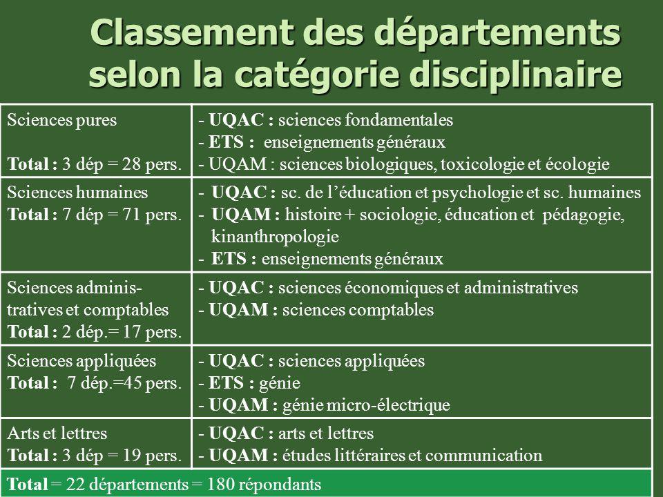 Classement des départements selon la catégorie disciplinaire Sciences pures Total : 3 dép = 28 pers.