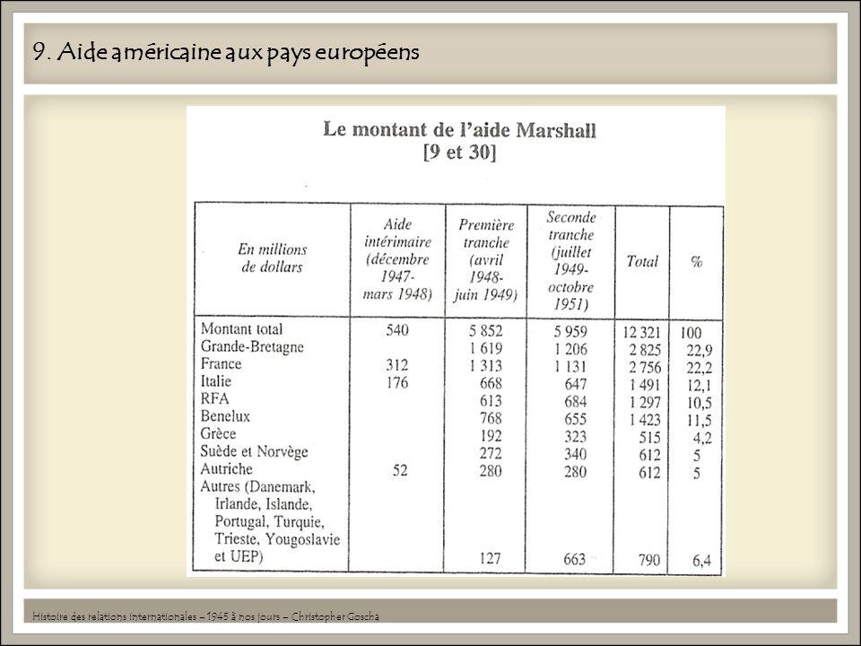 9. Aide américaine aux pays européens Histoire des relations internationales – 1945 à nos jours – Christopher Goscha