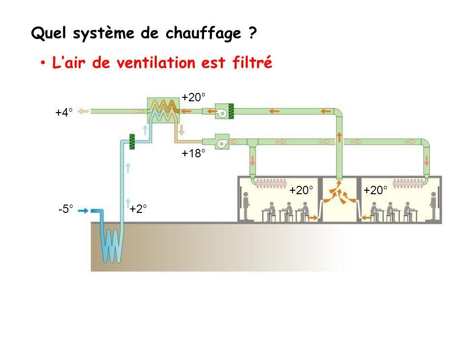 Quel système de chauffage Lair de ventilation est filtré +4° -5° +20° +2° +18° +20°
