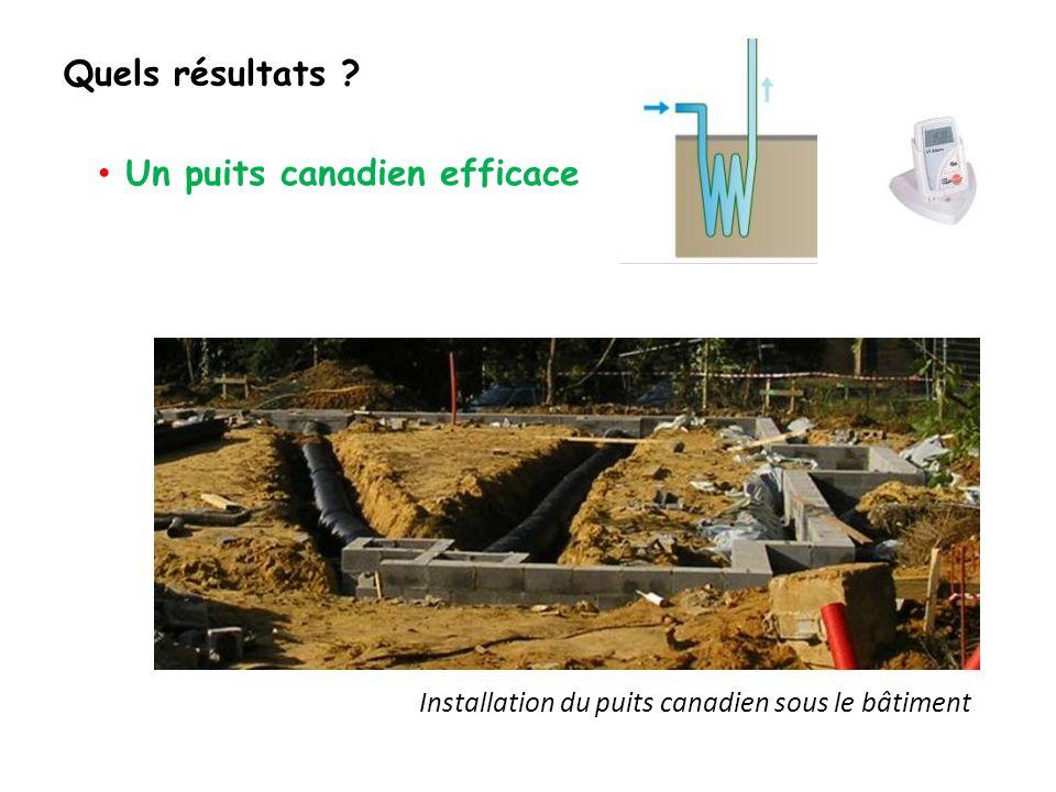 Installation du puits canadien sous le bâtiment Quels résultats Un puits canadien efficace