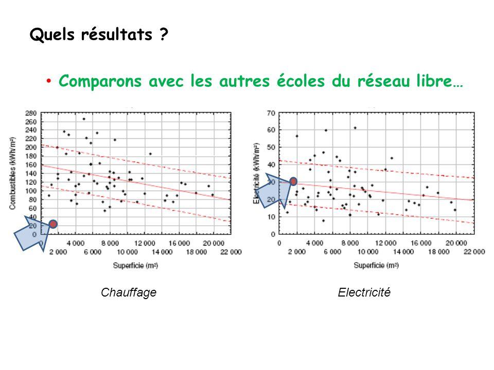 Quels résultats Comparons avec les autres écoles du réseau libre… ChauffageElectricité