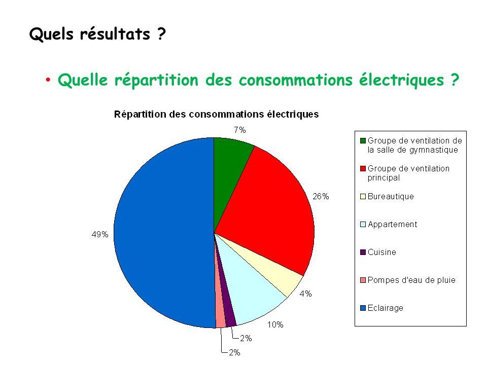 Quels résultats Quelle répartition des consommations électriques