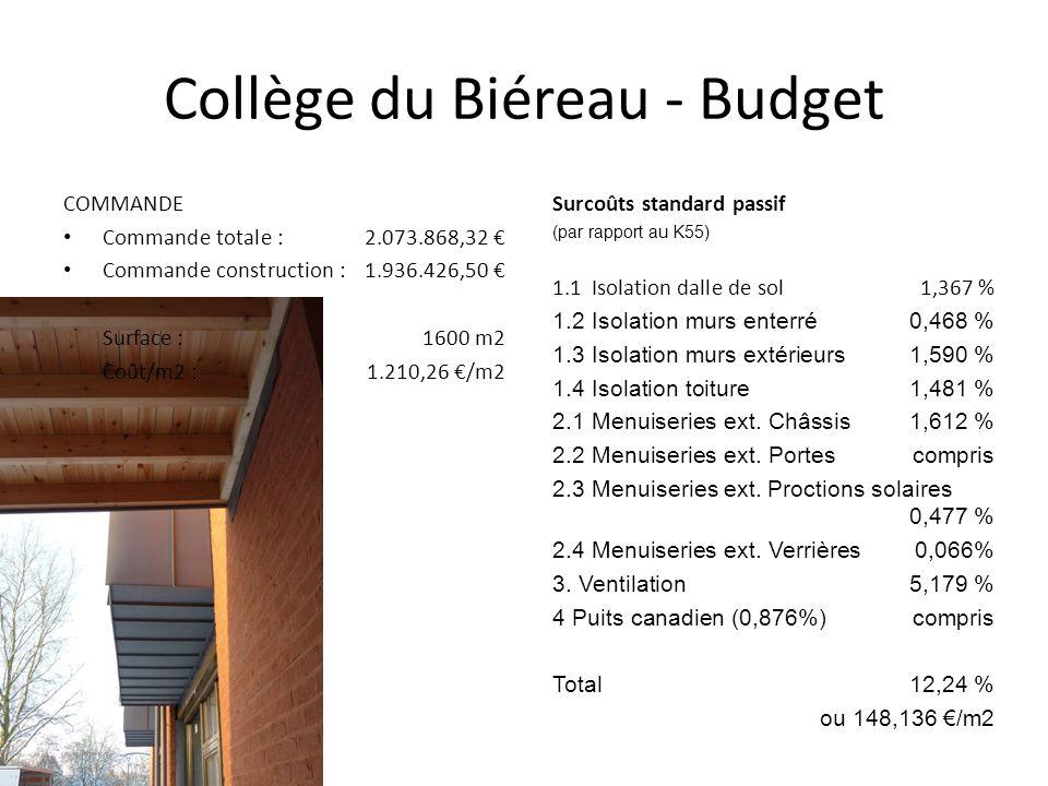 Collège du Biéreau - Budget Surcoûts standard passif (par rapport au K55) 1.1Isolation dalle de sol1,367 % 1.2Isolation murs enterré0,468 % 1.3 Isolation murs extérieurs1,590 % 1.4 Isolation toiture1,481 % 2.1 Menuiseries ext.