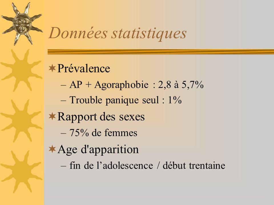 Données statistiques Prévalence –AP + Agoraphobie : 2,8 à 5,7% –Trouble panique seul : 1% Rapport des sexes –75% de femmes Age d'apparition –fin de la
