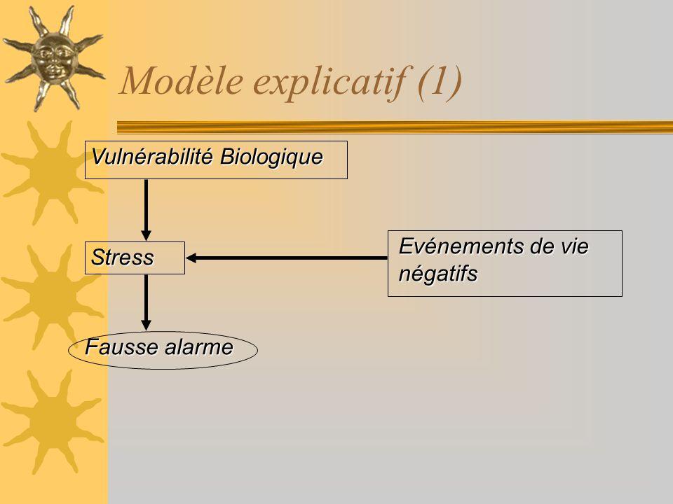 Modèle explicatif (1) Vulnérabilité Biologique Evénements de vie négatifs Stress Fausse alarme