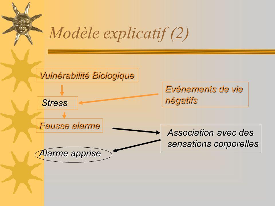 Modèle explicatif (2) Vulnérabilité Biologique Evénements de vie négatifs Fausse alarme Alarme apprise Association avec des sensations corporelles Str