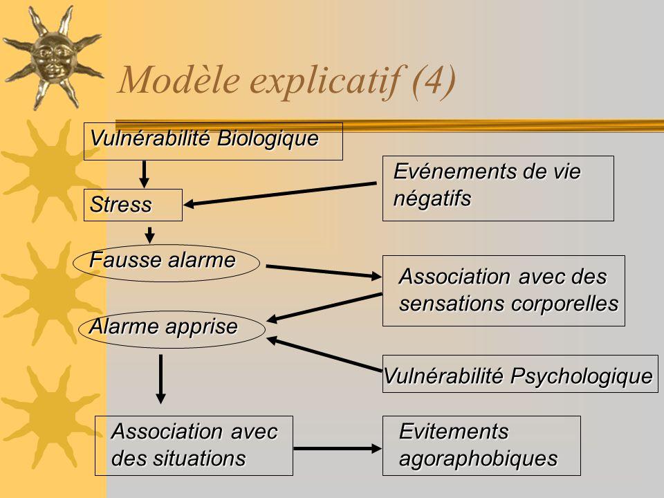 Modèle explicatif (4) Vulnérabilité Biologique Evénements de vie négatifs Stress Fausse alarme Alarme apprise Vulnérabilité Psychologique Association