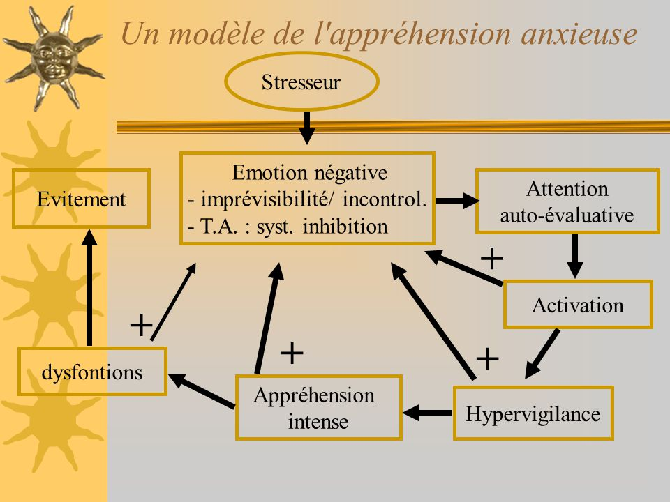 Conséquences 3 conséquences de lattention centrée sur soi: –diminution des ressources attentionnelles –perception accrue de lactivation –non-habituation