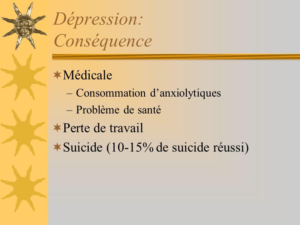 Dépression: Conséquence Médicale –Consommation danxiolytiques –Problème de santé Perte de travail Suicide (10-15% de suicide réussi)