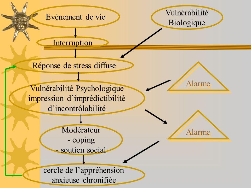 Evénement de vie Interruption Vulnérabilité Biologique Réponse de stress diffuse Vulnérabilité Psychologique impression dimprédictibilité dincontrôlab