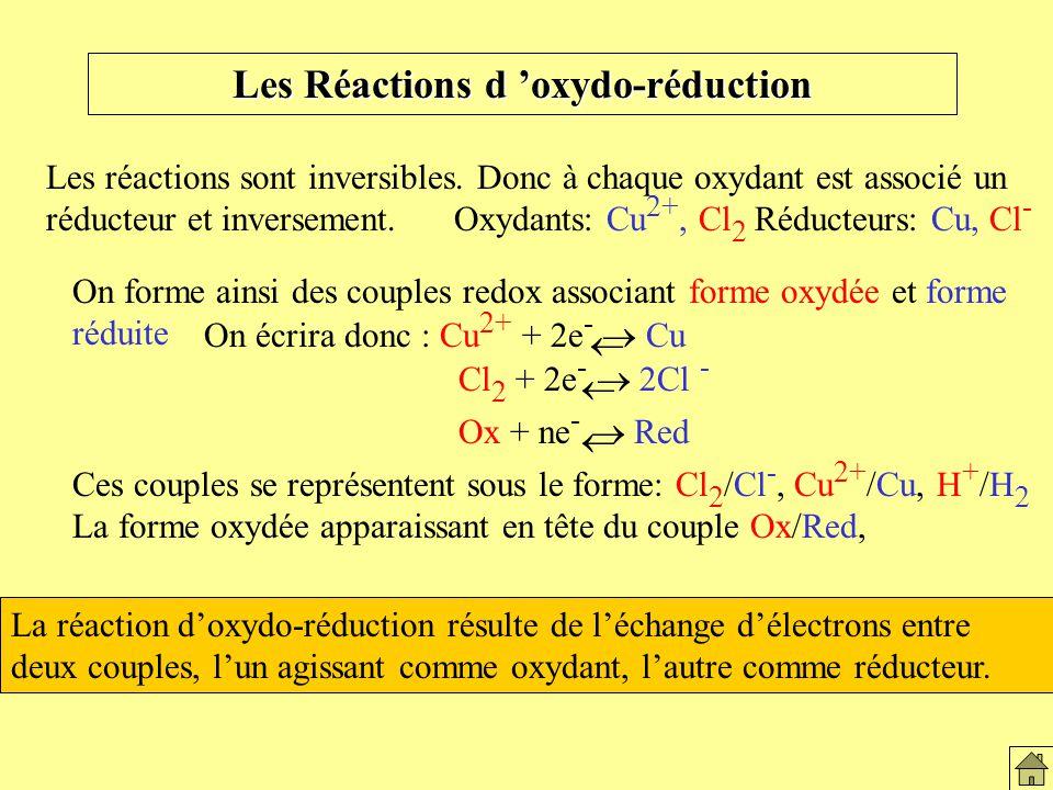 Les Réactions d oxydo-réduction Les réactions sont inversibles. Donc à chaque oxydant est associé un réducteur et inversement. Oxydants: Cu 2+, Cl 2 R
