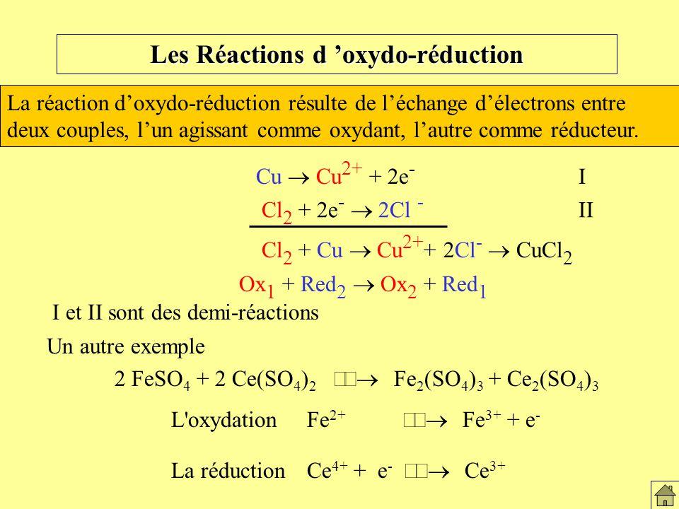Les Réactions d oxydo-réduction La réaction doxydo-réduction résulte de léchange délectrons entre deux couples, lun agissant comme oxydant, lautre com