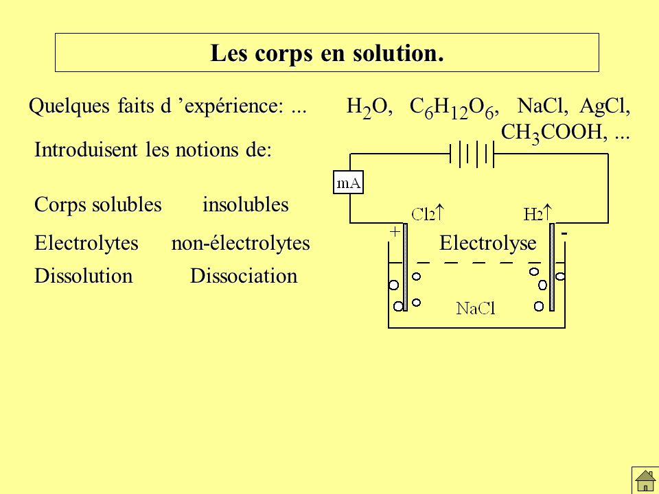 Les corps en solution. Quelques faits d expérience:... Introduisent les notions de: Corps solubles insolubles Electrolytes non-électrolytes Electrolys