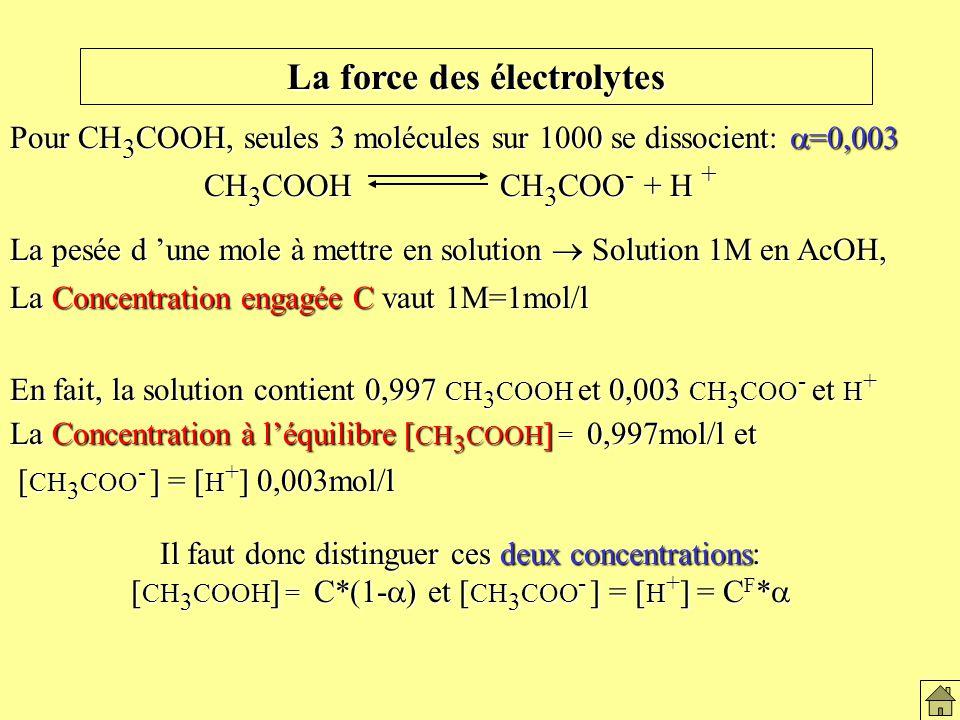 La force des électrolytes En résumé: Soluble Insoluble Electrolytes… … Non-électrolytes Corps NaCl CH 3 CO 2 H C 6 H 12 O 6 C diamant ;AgCl 1 phase homogène 2 phases Dissolution +Dissociation … partielle totale La force des électrolytes