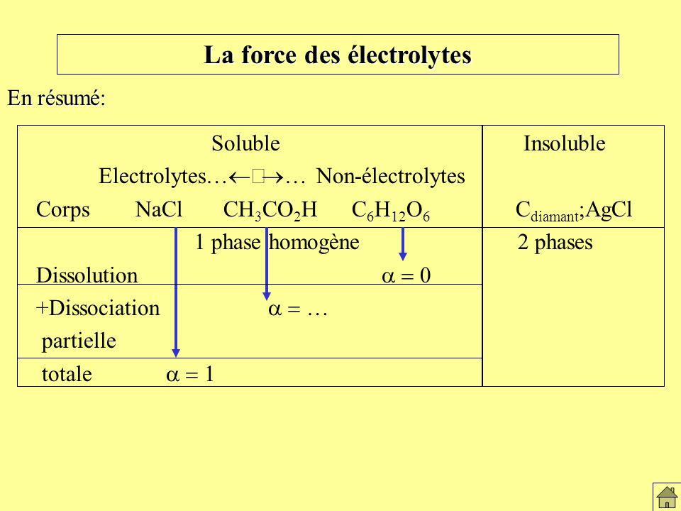 La force des électrolytes En résumé: Soluble Insoluble Electrolytes… … Non-électrolytes Corps NaCl CH 3 CO 2 H C 6 H 12 O 6 C diamant ;AgCl 1 phase ho