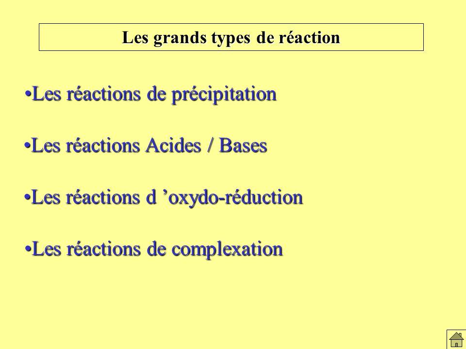 Les réactions de précipitationLes réactions de précipitation Les grands types de réaction Les réactions Acides / BasesLes réactions Acides / Bases Les