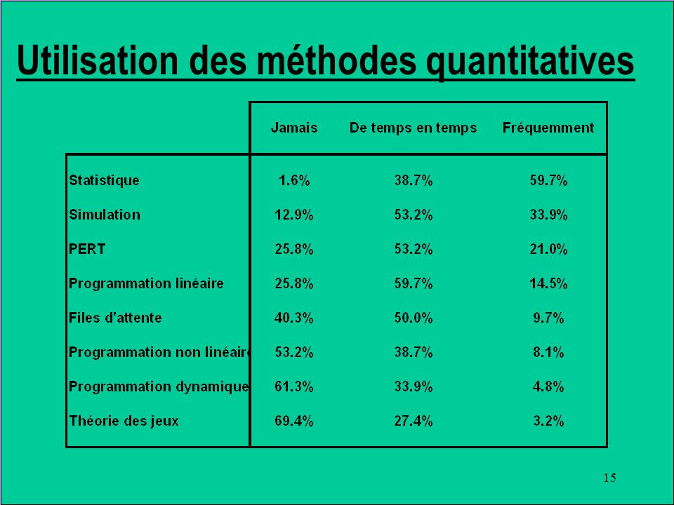 15 Utilisation des méthodes quantitatives