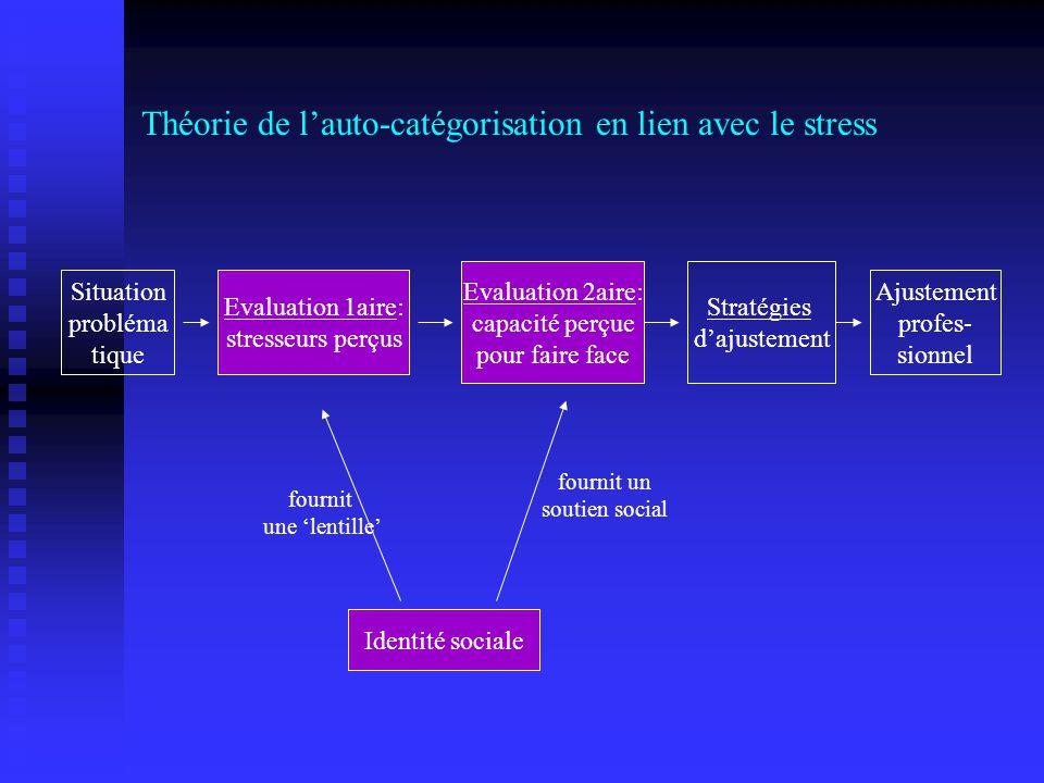 Théorie de lauto-catégorisation en lien avec le stress Evaluation 1aire: stresseurs perçus Evaluation 2aire: capacité perçue pour faire face Stratégie