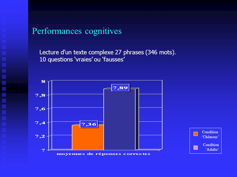 Performances cognitives Condition Chômeur Condition Adulte Lecture dun texte complexe 27 phrases (346 mots). 10 questions vraies ou fausses