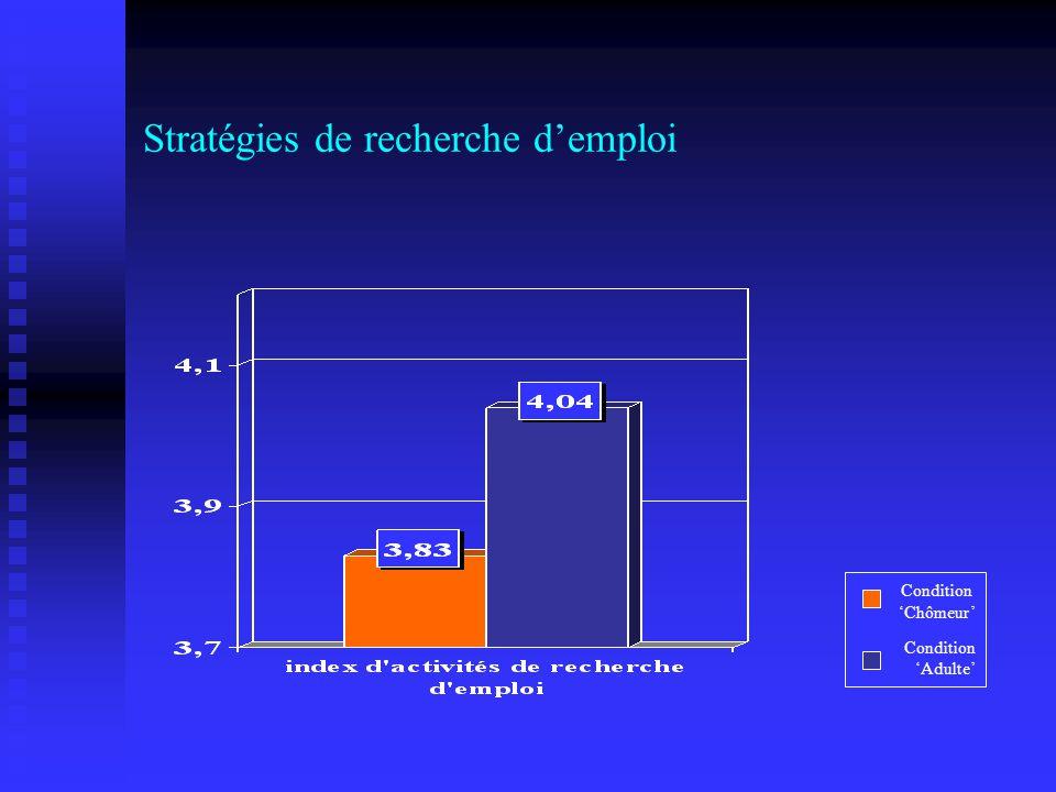 Stratégies de recherche demploi Condition Chômeur Condition Adulte