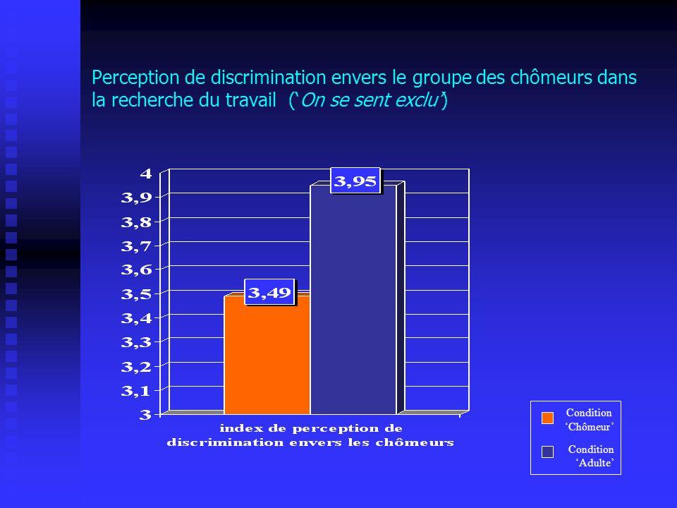 Perception de discrimination envers le groupe des chômeurs dans la recherche du travail (On se sent exclu) Condition Chômeur Condition Adulte