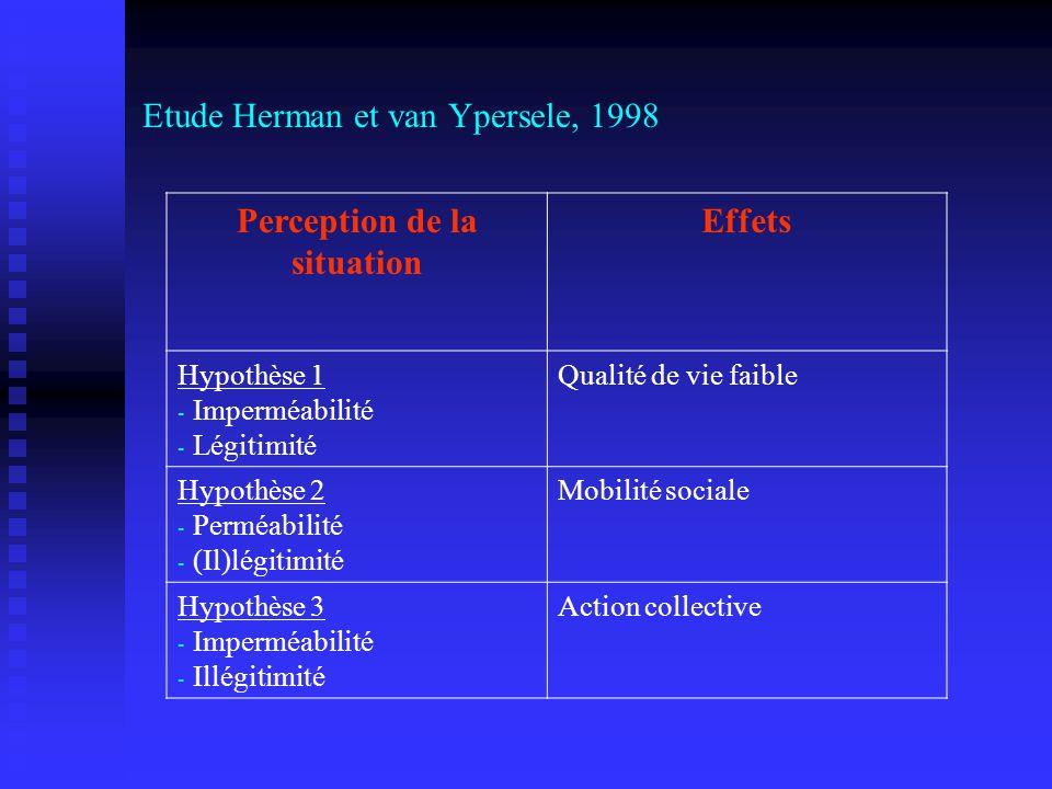 Etude Herman et van Ypersele, 1998 Perception de la situation Effets Hypothèse 1 - Imperméabilité - Légitimité Qualité de vie faible Hypothèse 2 - Per