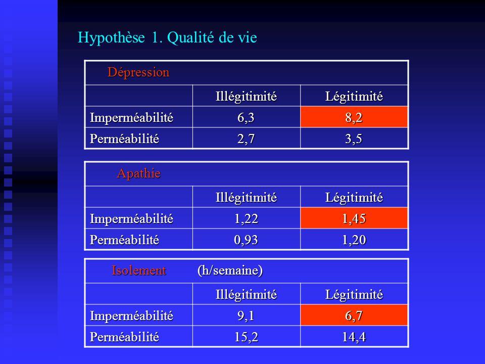 Hypothèse 1. Qualité de vie Dépression IllégitimitéLégitimité Imperméabilité6,38,2 Perméabilité2,73,5 ApathieIllégitimitéLégitimité Imperméabilité1,22