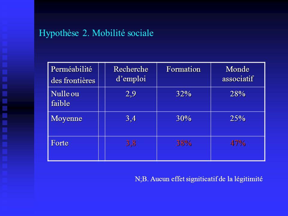 Hypothèse 2. Mobilité sociale Perméabilité des frontières Recherche demploi Formation Monde associatif Nulle ou faible 2,932%28% Moyenne3,430%25% Fort
