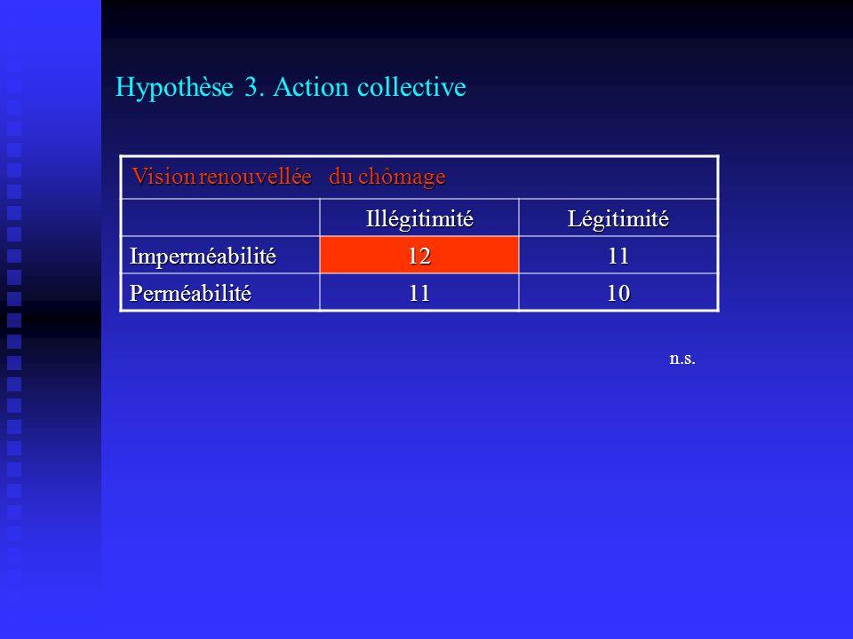 Hypothèse 3. Action collective Vision renouvellée du chômage IllégitimitéLégitimité Imperméabilité1211 Perméabilité1110 n.s.