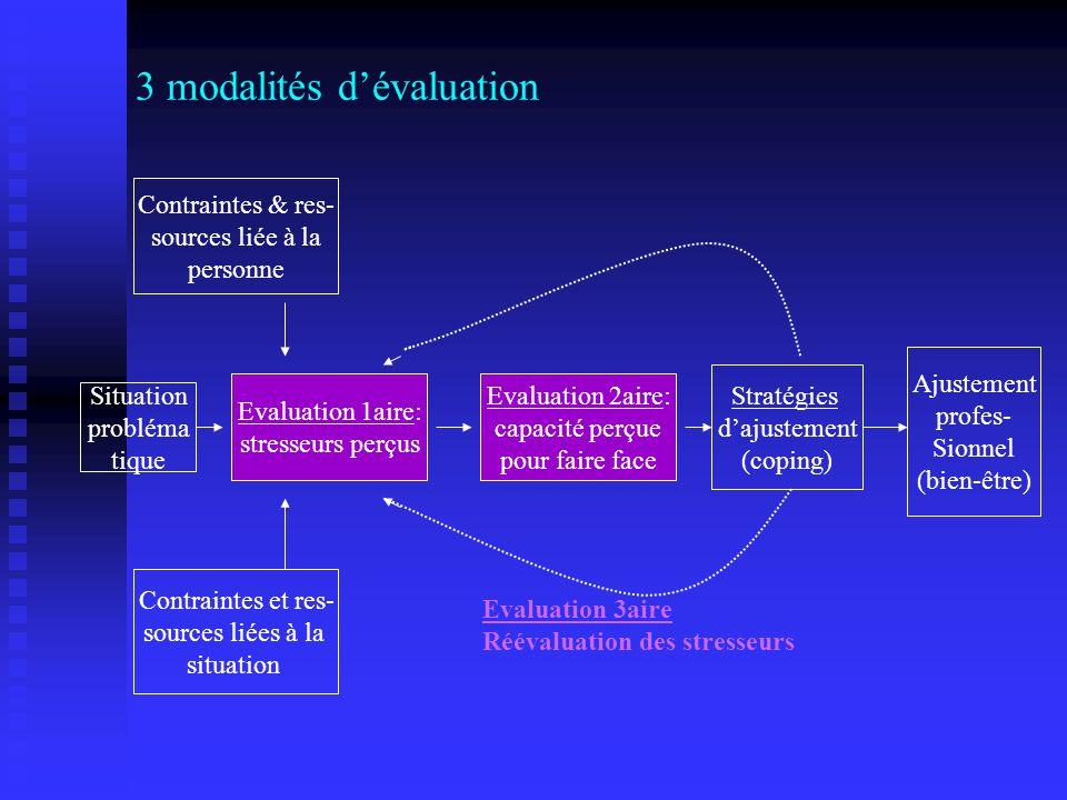 3 modalités dévaluation Evaluation 1aire: stresseurs perçus Evaluation 2aire: capacité perçue pour faire face Stratégies dajustement (coping) Contrain