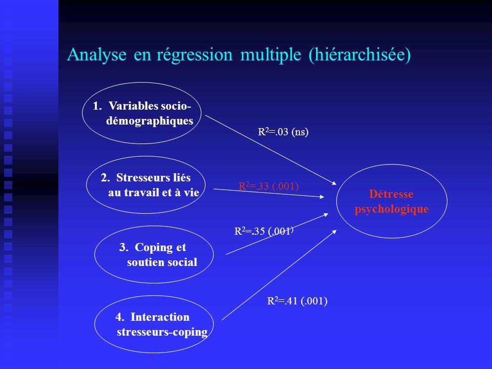 Analyse en régression multiple (hiérarchisée) Détresse psychologique 1.Variables socio- démographiques 2. Stresseurs liés au travail et à vie 3. Copin