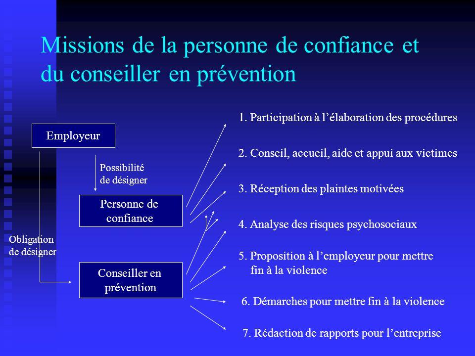 Missions de la personne de confiance et du conseiller en prévention Employeur Conseiller en prévention Personne de confiance Possibilité de désigner Obligation de désigner 1.