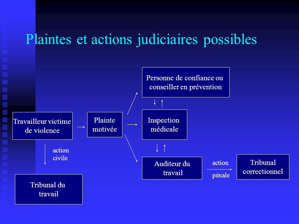 Plaintes et actions judiciaires possibles Travailleur victime de violence Plainte motivée Inspection médicale Tribunal du travail action civile Tribun